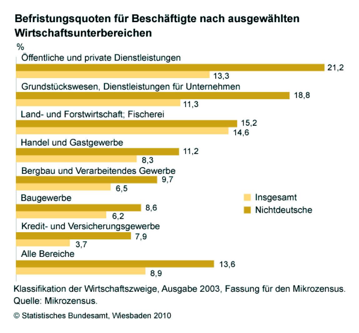 Statistik Verdi Betriebsgruppe Am Kit